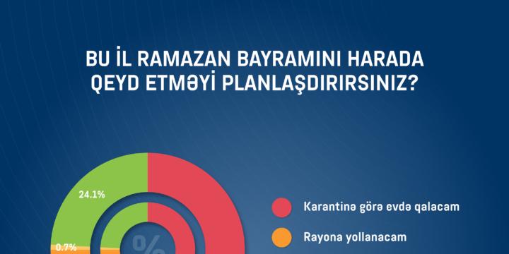 SORĞU: Pandemiya Ramazan bayramına necə təsir edəcək?
