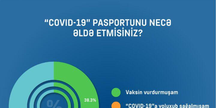 """SORĞU: """"Respondentlərin 43,9%-i COVID-19 pasportu almağı düşünür"""""""