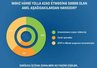 Respondentlərin 53%-i yaxın gələcəkdə Qarabağa səyahət etməyi planlaşdırır (infoqrafika)