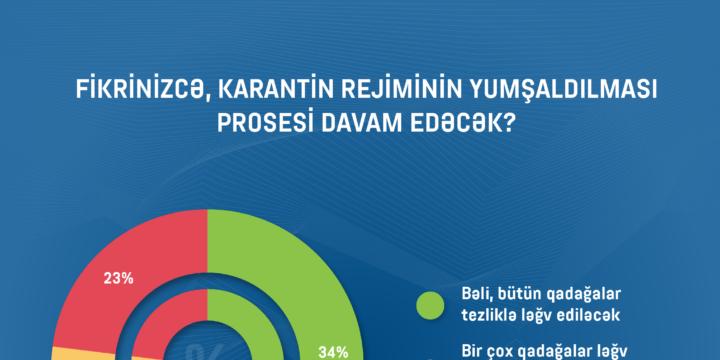 Respondentlərin 23%-i hesab edir ki, karantin rejimi yenidən sərtləşdirilə bilər (infoqrafika)