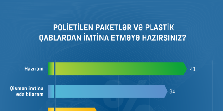 Respondentlərin 41%-i polietilen paketlərdən və plastik qablardan imtina etməyə hazırdır (İnfoqrafika)